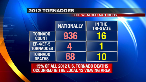 jan7-2012tornadospc