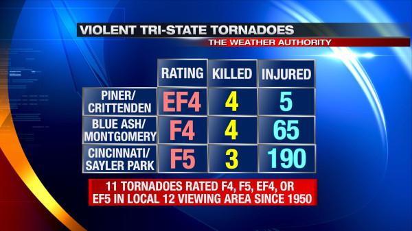 remembering the march 2 2012 tornado outbreak meteorologist scott dimmich 2012 tornado outbreak