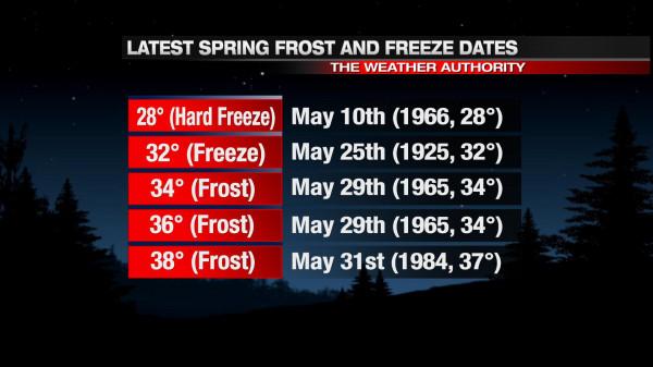 may12-freezedates
