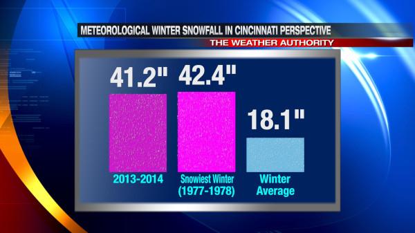 feb28-snowfall