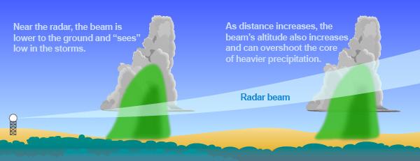 jul28-radarbeam