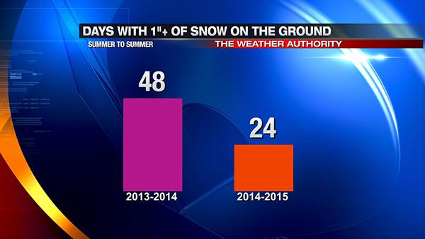 may7-snowdepth