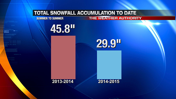 may7-snowfalltotals