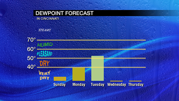 feb1-dewpoint