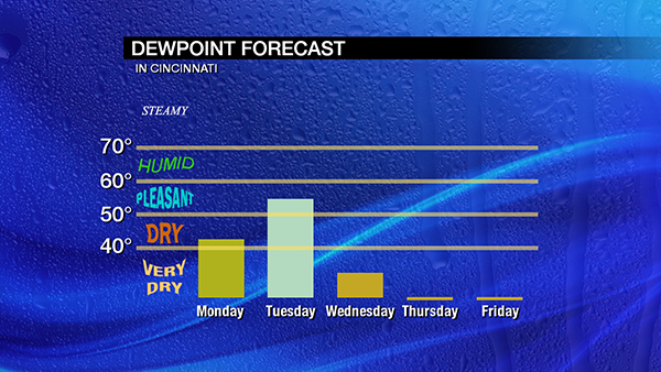 feb5-dewpoint