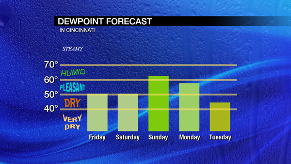 nov2-blog-dewpoint